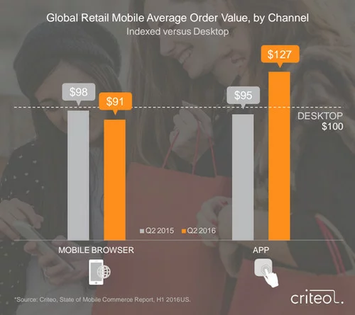 Criteo mobile commerce