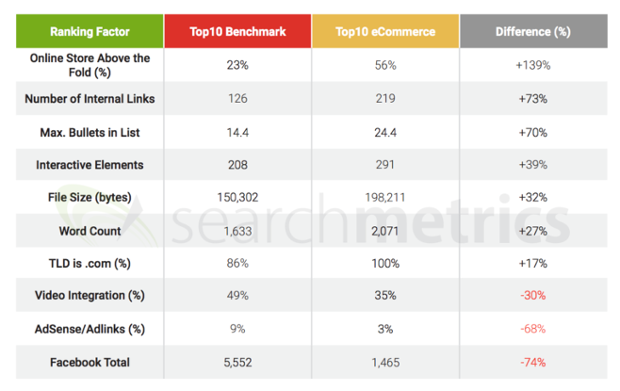 google ranking factors for e-commerce sites