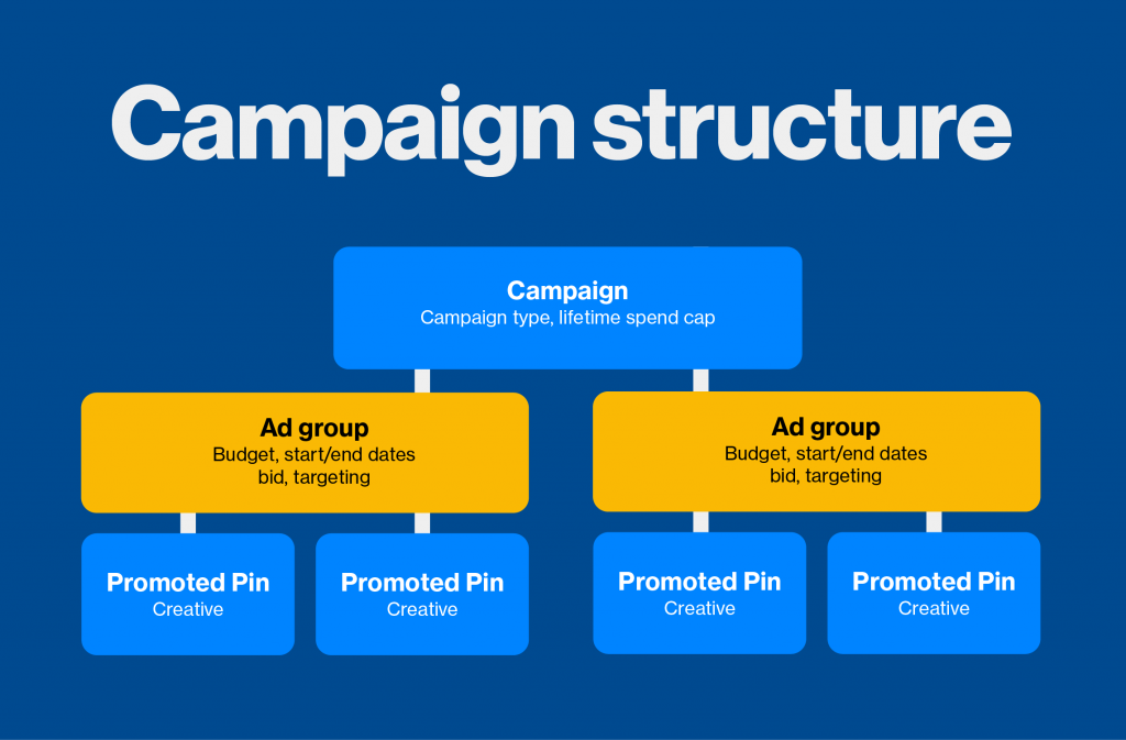 ad groups campaign structure