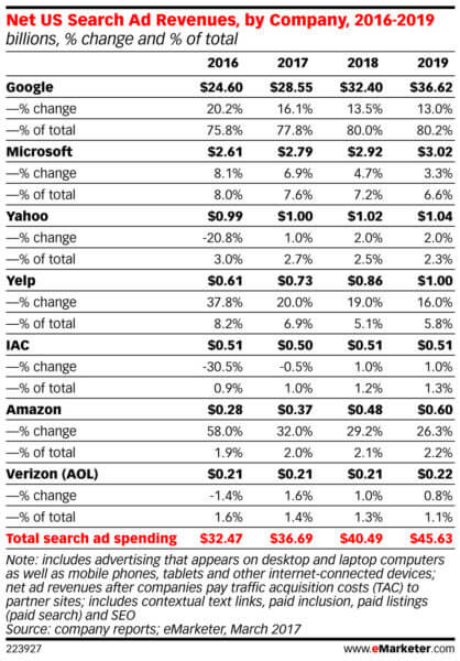 emarketer search ad share 2017 418x600