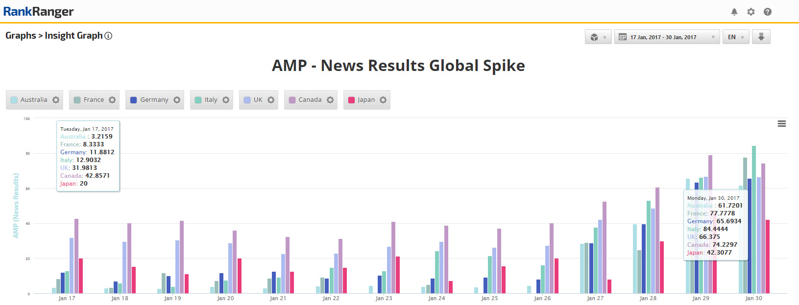google amp news global