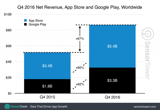 app revenue growth